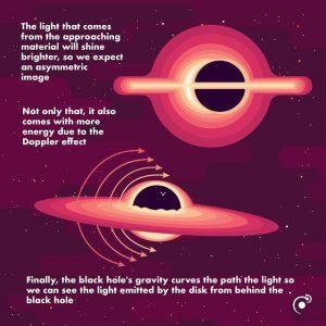 Οι Μαύρες Τρύπες Αποκαλύπτονται Σήμερα Στην Ανθρωπότητα