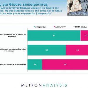 Το 70% της Ελλάδος