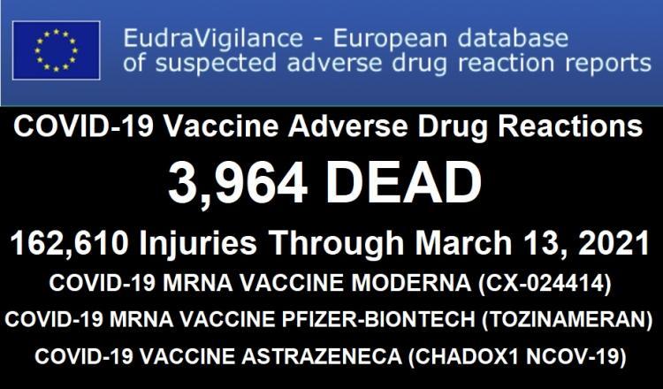 3.964 νεκροί 162.610 άτομα με παρενέργειες: Ευρωπαϊκή βάση δεδομένων για ανεπιθύμητες παρενέργειες από τα εμβόλια COVID-19.
