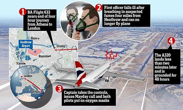 Πανικός σε πτήση Αθήνα-Λονδίνο: Ο πιλότος εξέπεμψε Mayday, έπεσαν οι μάσκες οξυγόνου