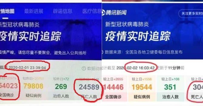 Εταιρια στην Κινα παρουσιασε τα πραγματικα στοιχεια θανατων για τον Ιο του Wuhan καταλαθος ..;