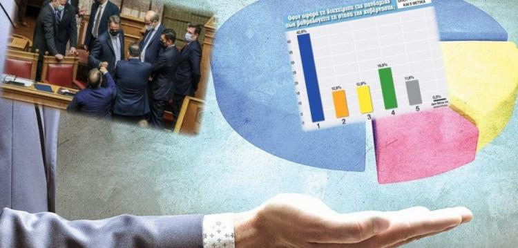 Μεγάλη δημοσκόπηση: Ηχηρή αποδοκιμασία της κυβέρνησης – Χάθηκε η αξιοπιστία της Επιτροπής λοιμωξιολόγων