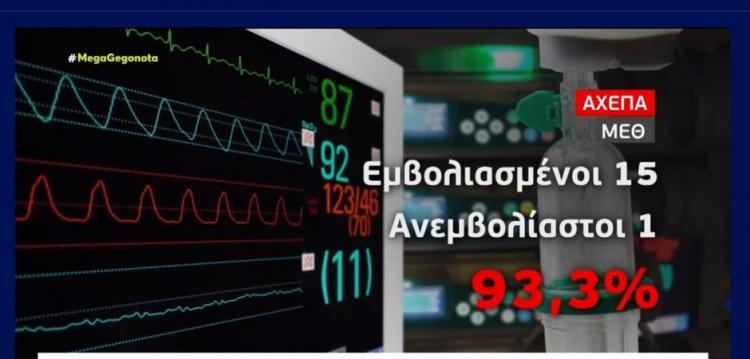 ΤΟ ΕΙΠΕ (και το έδειξε) το MEGA! «ΤΟ 93,3% στην ΜΕΘ του ΑΧΕΠΑ είναι ΕΜΒΟΛΙΑΣΜΕΝΟΙ…» «Μπερδεύτηκαν» πάλι!!!